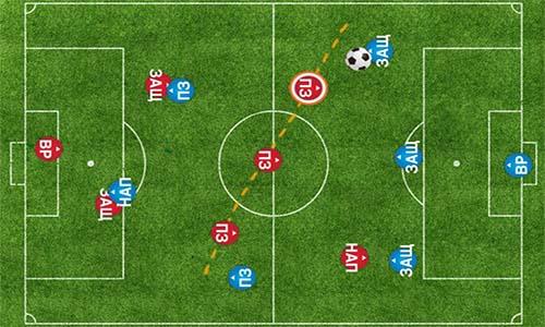 Мини футбол 7х7: основные атакующие тактики